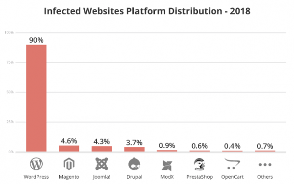 Infected Websites Platform Distribution