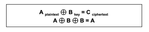 XOR Bitwise Operator