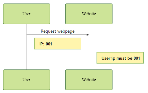 Request to a website without a firewall