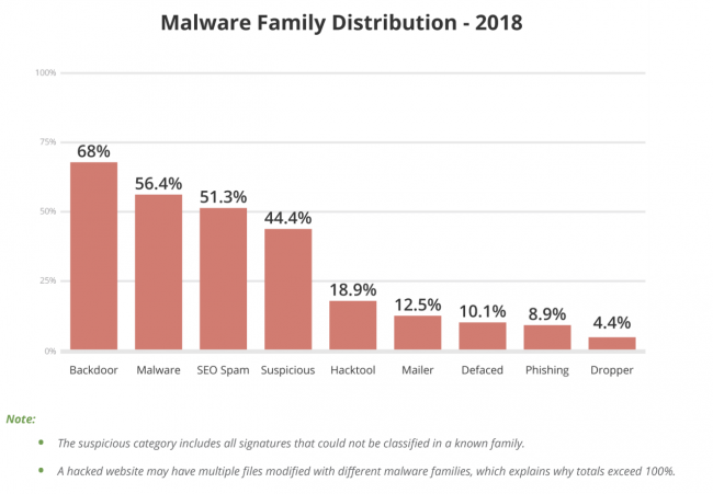 Hacked Report Backdoor Malware Family Distribution