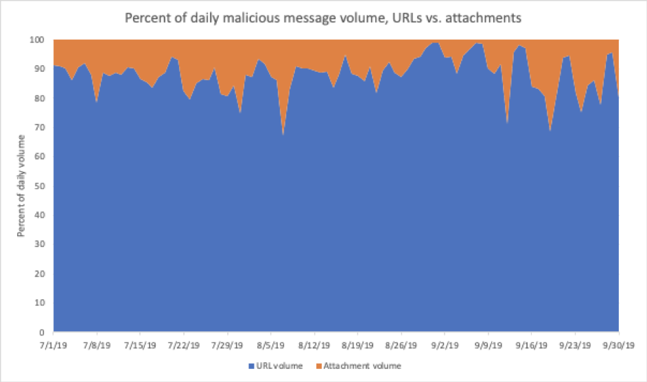 Percent of daily malicious message volume