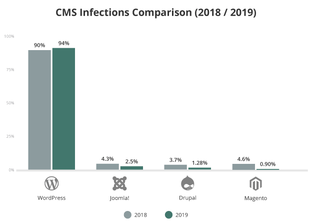 CMS infection comparison for hacked websites in 2019