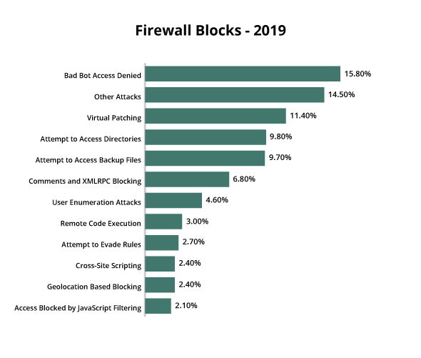 Firewall blocks for infected websites in 2019