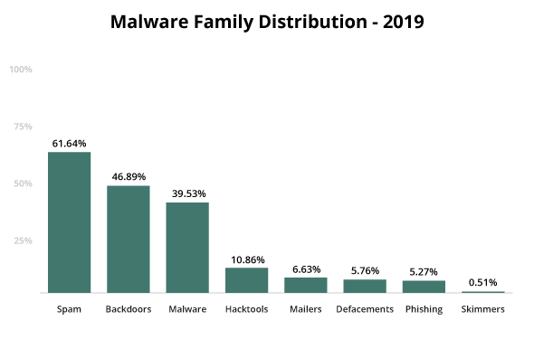 Malware family distribution for hacked websites