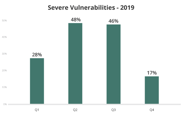 Severe vulnerabilities for hacked websites in 2019