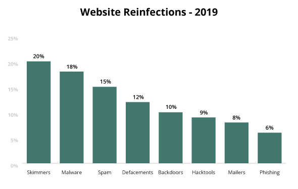 Website reinfections for infected websites 2019
