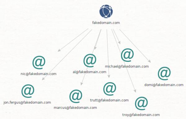 Fake website Domains