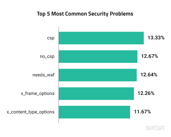 Common Detected Security Problems