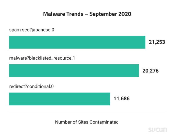 Trending Malware for September