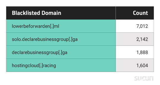 Blacklisted Domains from SiteCheck Data