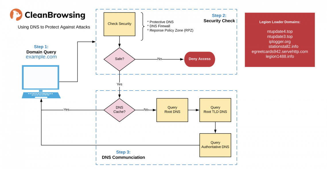 CleanBrowsing network diagram from domain query to security check and then DNS communication