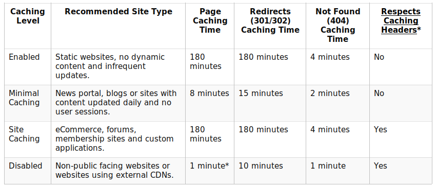 Caching options for recommended site types
