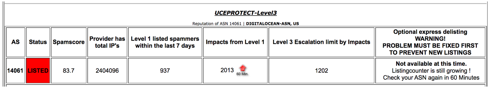 Level 3 Blacklisting UCEPROTECT