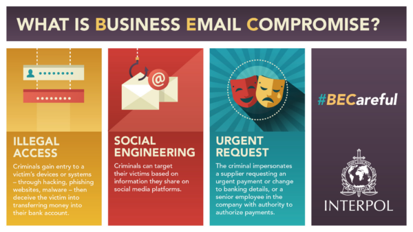What is business email compromise