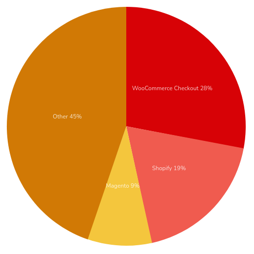 Ecommerce websites chart