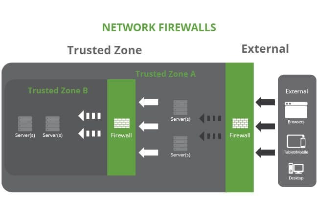 04122016_DifferentiateFirewalls_01_NetworkFireWalls_V3