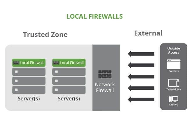 04122016_DifferentiateFirewalls_02_LocalFireWalls_v3