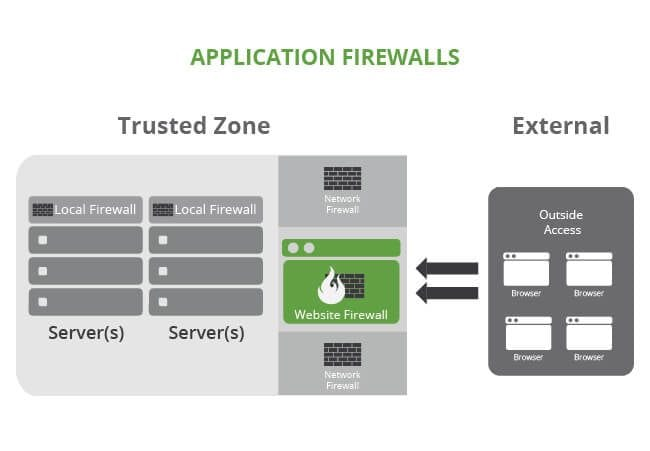 04122016_DifferentiateFirewalls_03_ApplicationFireWalls_v3